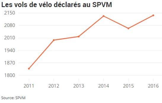vol de vélo statistique